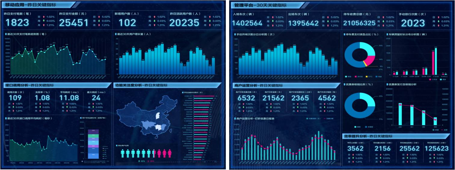 商业o2o平台大数据分析展示
